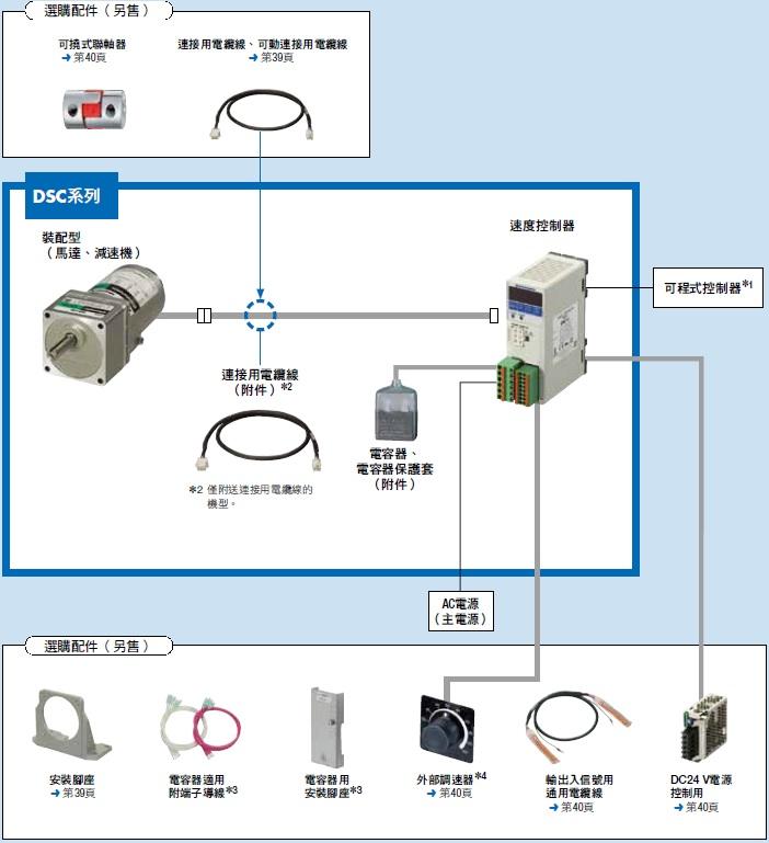 東方馬達 Oriental motor _ AC調速馬達 _ 系統構成