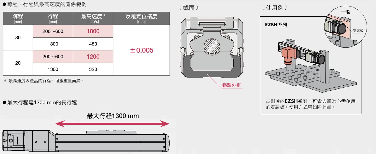 東方馬達 Oriental motor _電動滑台 _ EZSH系列 _ 採用高導程滾珠螺桿與THK製高鋼性外框