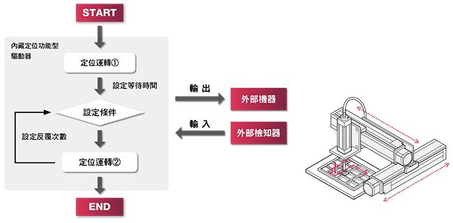 東方馬達 Oriental motor _搭載 αSTEP AR 系列、AZ 系列內藏定位功能型