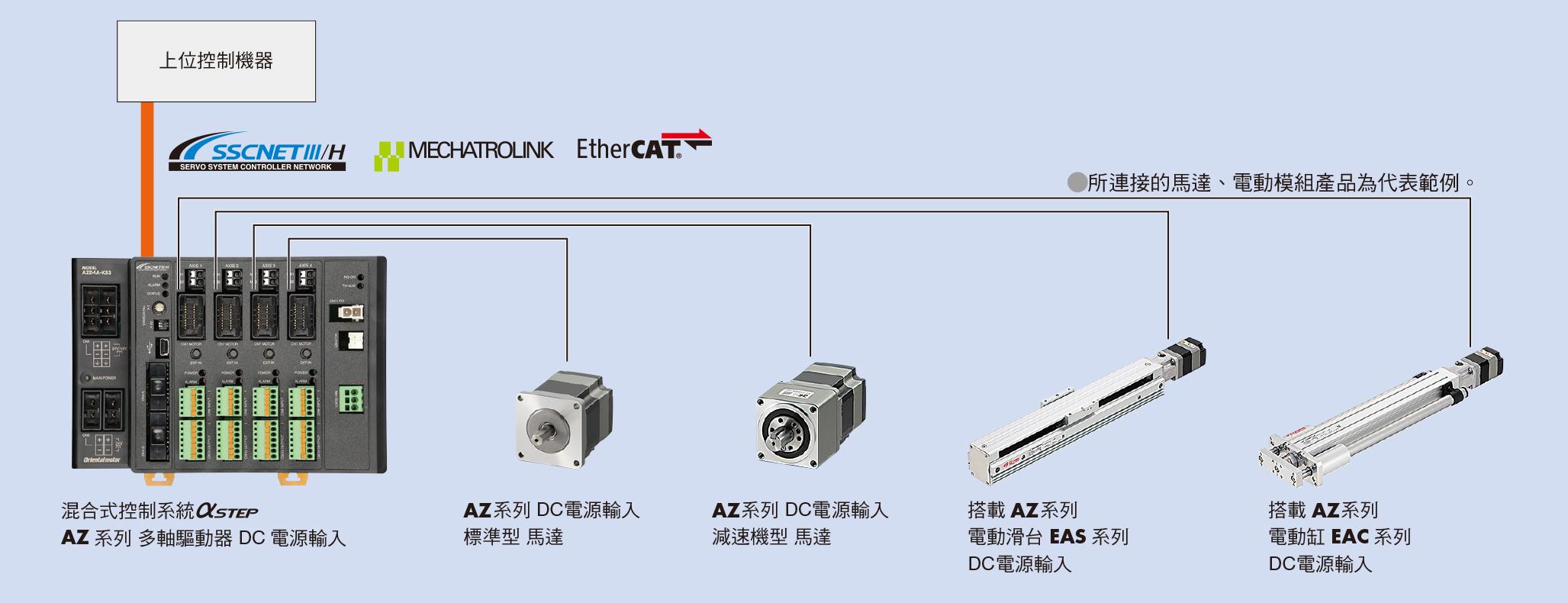 東方馬達 Oriental motor αSTEP 步進馬達 AZ 多軸驅動器
