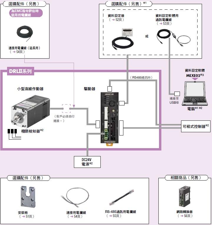 東方馬達 Oriental motor DRLII 小型電動缸 使用I/O控制或RS-485通訊的構成範例