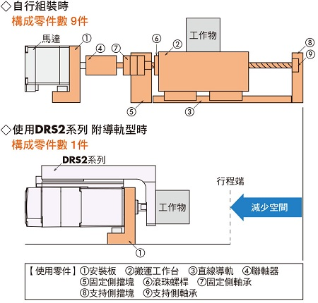 東方馬達 Oriental motor DR 小型電動缸 構成示意圖