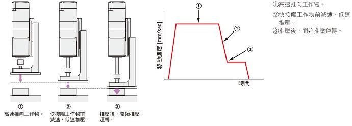 東方馬達 Oriental motor DR 小型電動缸 搭載AZ系列 可低速推壓