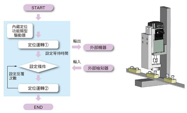 東方馬達 Oriental motor DR 小型電動缸 搭載AZ系列簡易編程功能的應用事例