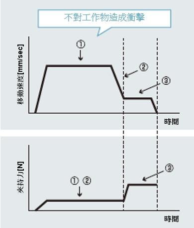 東方馬達 Oriental motor _電動夾爪 _ EH系列 _不對工作物造成衝擊
