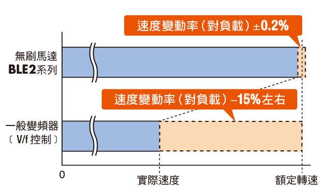 東方馬達 oriental motor BLEII 無刷馬達 速度變動率穩定