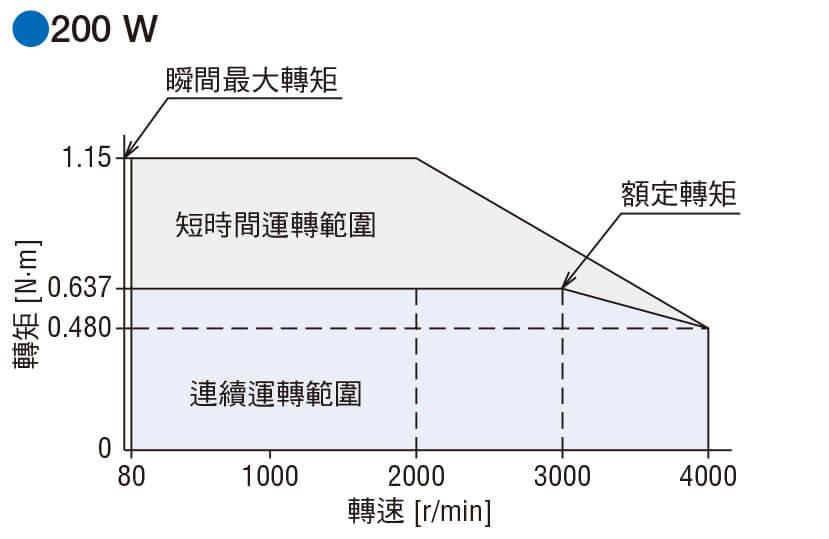 東方馬達 oriental motor BLEII 無刷馬達 轉矩特性
