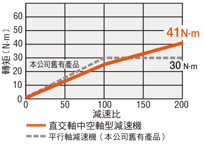 東方馬達 oriental motor 減速機的特徵最大容許轉矩518 N·m