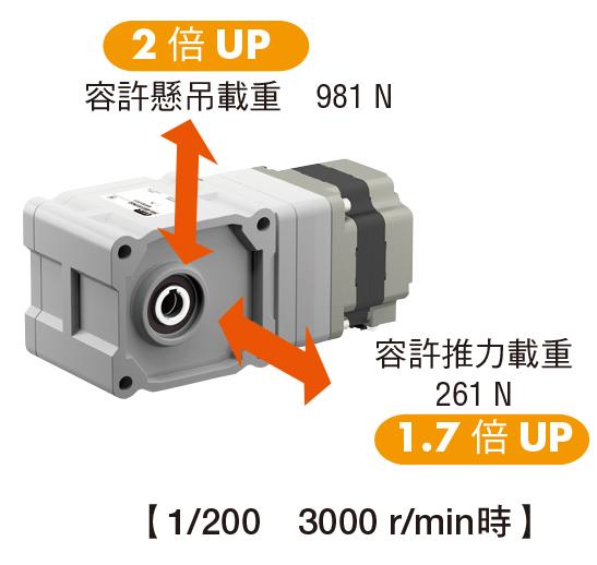 東方馬達 oriental motor 減速機的特徵 高強度