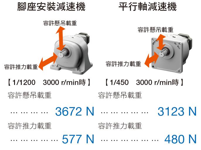 東方馬達 oriental motor 減速機的特徵 腳座安裝JB減速機、平行軸JV減速機 高強度