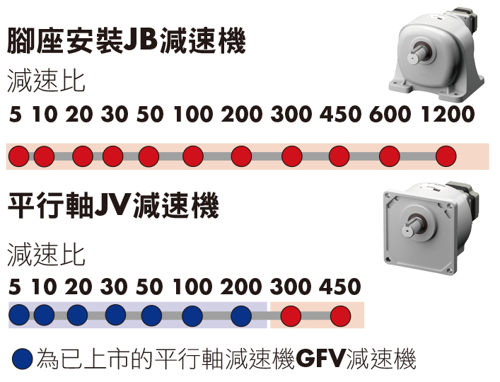 東方馬達 oriental motor 減速機的特徵 腳座安裝JB減速機、平行軸JV減速機 高減速比