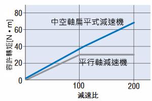 東方馬達 Oriental motor _調速馬達 _ 無刷馬達 _ BLH系列 _ 高容許轉矩  中空軸扁平式減速機雖為高減速比,但容許轉矩卻不會飽和。可將馬達的轉矩運用至極限。