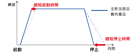 東方馬達 Oriental motor _調速馬達 _ 無刷馬達 _ BLH系列 _ 藉由轉矩特性的提升,可短縮起動的時間。
