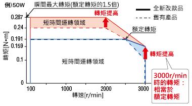 東方馬達 Oriental motor _調速馬達 _ 無刷馬達 _ BLH系列 _ 轉矩提升