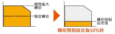 東方馬達 Oriental motor _調速馬達 _ 無刷馬達 _ BLH系列 _ 以額定轉矩為100%,瞬間最大轉矩可設定的範圍為0~200%。