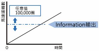 東方馬達 Oriental motor _調速馬達 _ 無刷馬達 _ BLH系列 _ Information功能範例