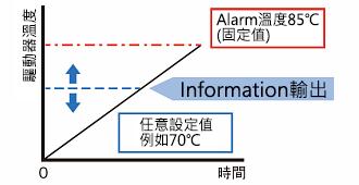 東方馬達 Oriental motor _調速馬達 _ 無刷馬達 _ BLH系列 _ 事先設定希望輸出的溫度,在驅動器達到該溫度時即輸出。可避免裝置因發生Alarm而停止