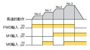 東方馬達 Oriental motor _ AC調速馬達 _ 可設定 4 個運轉資料,運轉中以 I/O 切換。