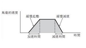 東方馬達 Oriental motor _ AC調速馬達 _ 使起動或停止時的馬達動作順暢,可進行 4 速資料各不相同的加速.減速設定。