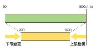 東方馬達 Oriental motor _ AC調速馬達 _ 可事先限制可進行速度設定的速度範圍。