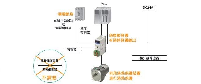 東方馬達 Oriental motor _ AC調速馬達 _ 簡單的系統構成 由於雜訊少,系統構成相當簡單。