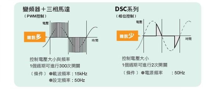 東方馬達 Oriental motor _ AC調速馬達 _ 相位控制減少雜訊的發生