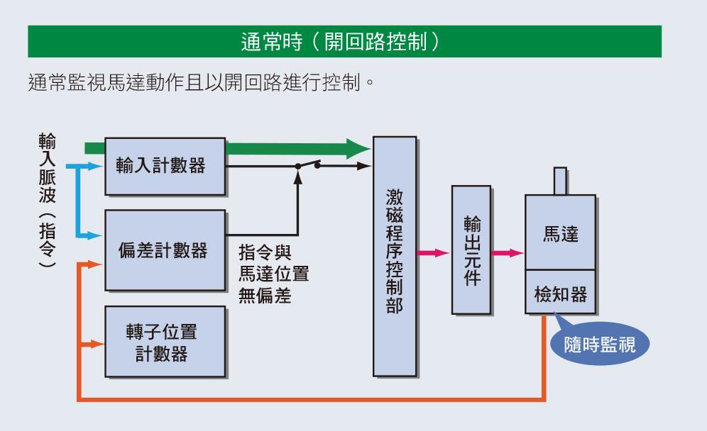 混和控制系統αSTEP的特徵 通常為開回路控制,使用方便性等同步進馬達