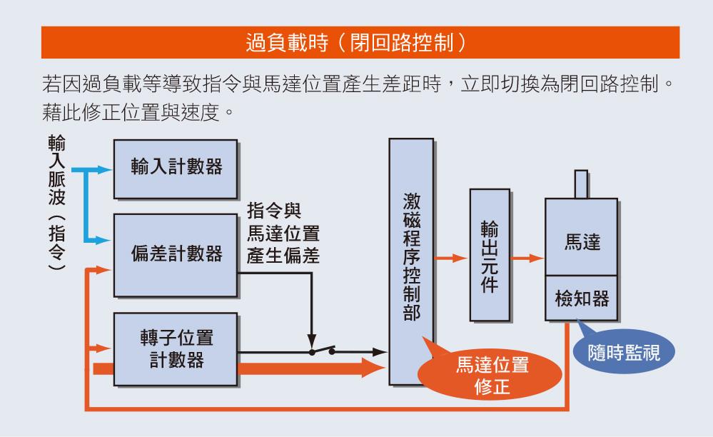 混和控制系統αSTEP的特徵 過負載時為閉回路控制,運轉更加確實