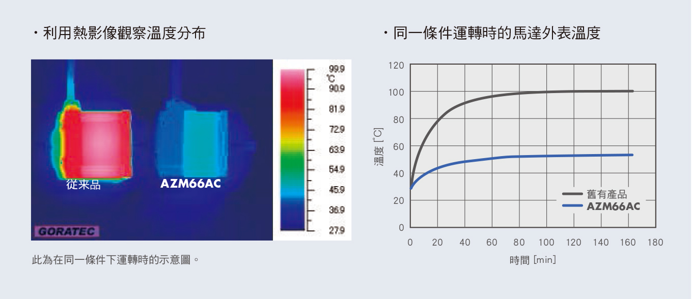 混和控制系統αSTEP的特徵 大幅減低發熱