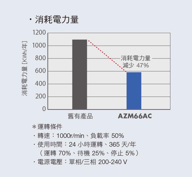 混和控制系統αSTEP的特徵 消耗電力量較過去減少47%