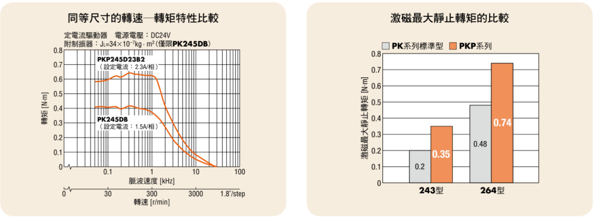 東方馬達 Oriental motor _ PKP系列 從低速領域到高速領域轉矩提升