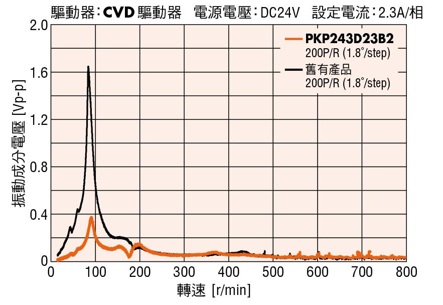 東方馬達 Oriental motor _ PKP系列比就有產品更低震動