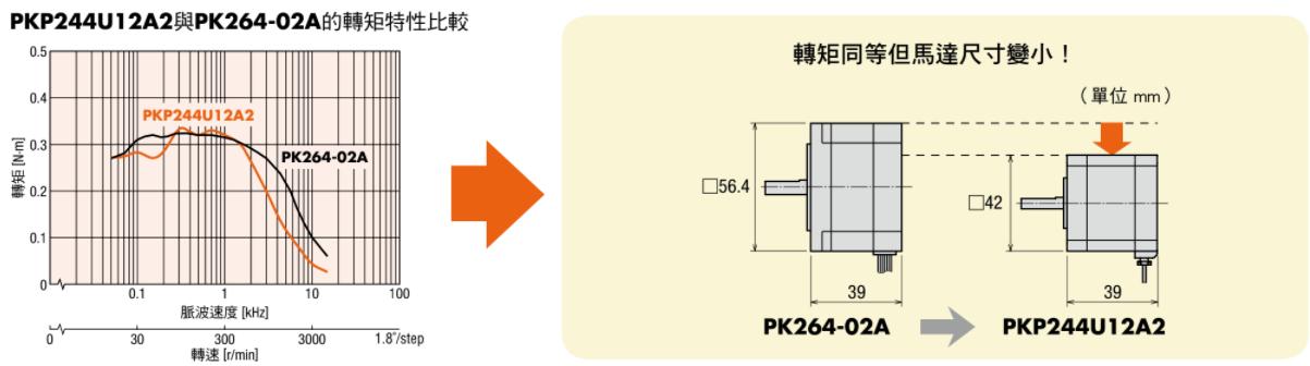 東方馬達 Oriental motor _ PKP系列 馬達小型化