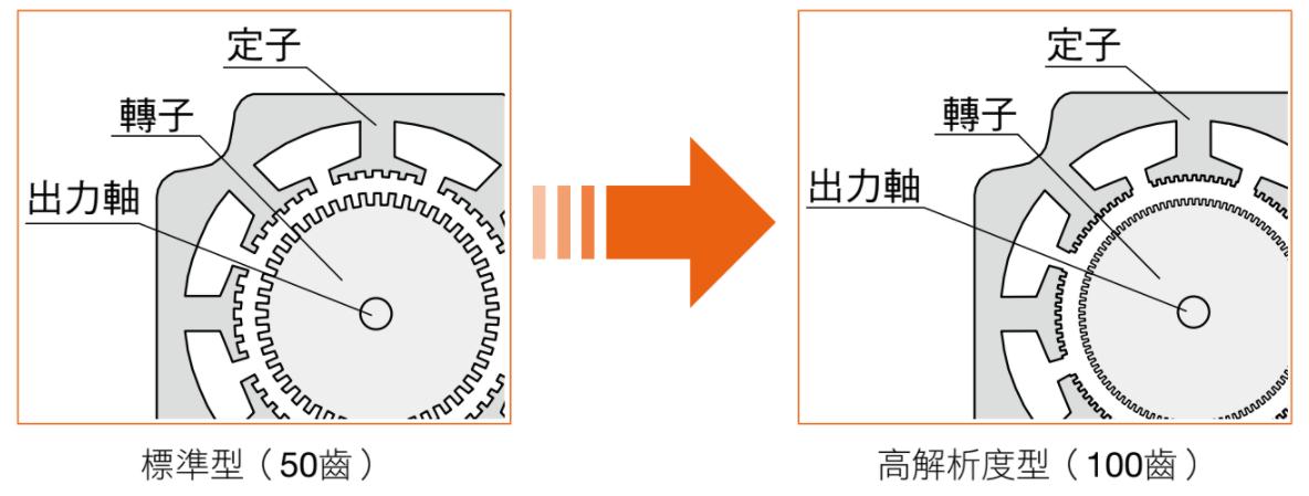 東方馬達 oriental motor PKP系列 解析度高