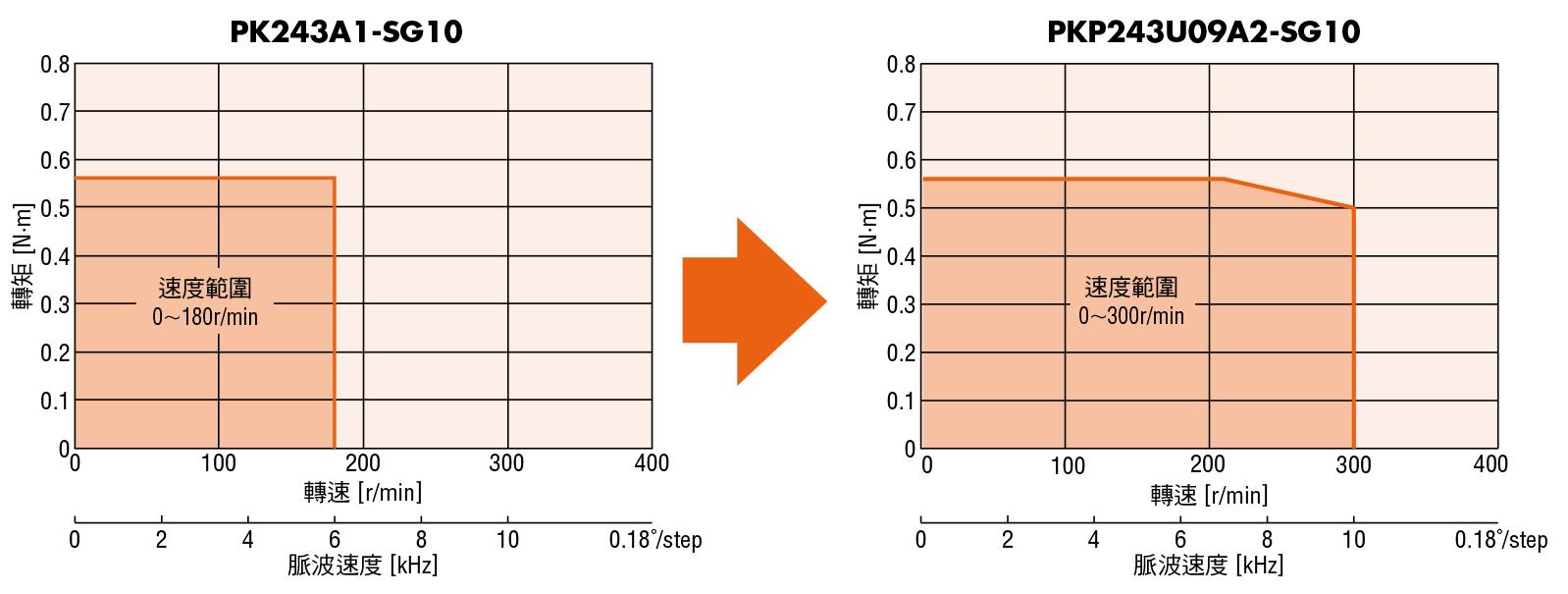 東方馬達 oriental motor PKP系列 SH減速機型